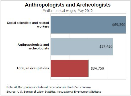 Forensic Anthropology Salary Heres What You Will Make