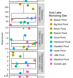 2016 water quality measurements boxplot around points shows the mean bold horizontal line  [ 1200 x 2800 Pixel ]