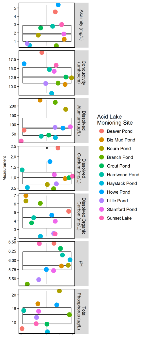 small resolution of 2016 water quality measurements boxplot around points shows the mean bold horizontal line
