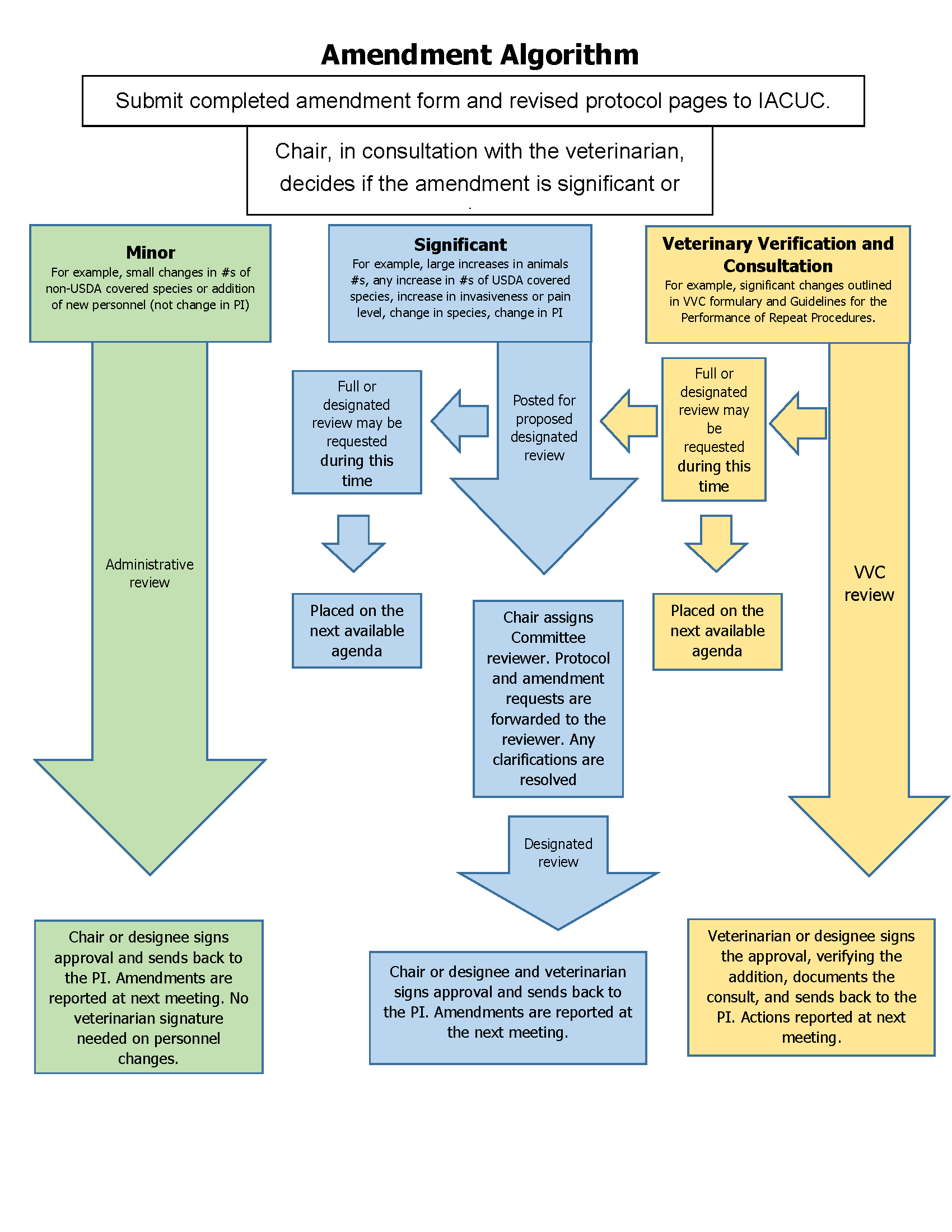 use animal research diagram 2001 dodge caravan speaker wiring the university of vermont attachment c amendment flow chart