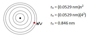 Foundations of Quantum Mechanics Problem: Bohr Atom
