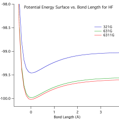 Molecular Orbital Diagram Of Hf Molecule Electric Dryer Wiring Calculations The Minimum Curve Represents Equilibrium Bond Length For Is Also Energy And Its Depth