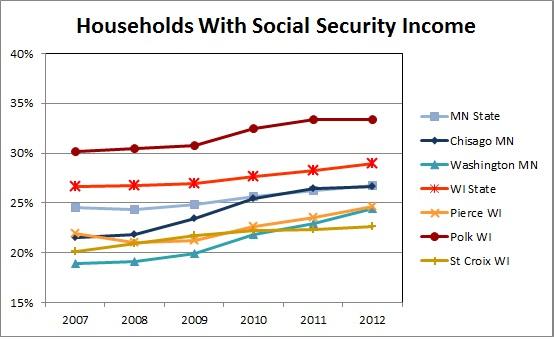 Social Security   University of Wisconsin River Falls