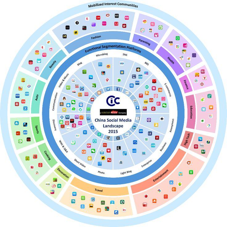 898ecff99c786e0b9baa903b5214a0a9--ecommerce-marketing-social-media-marketing
