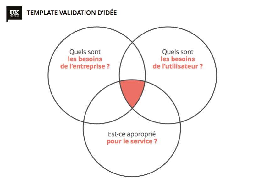 UX Chrismas - Validation idée