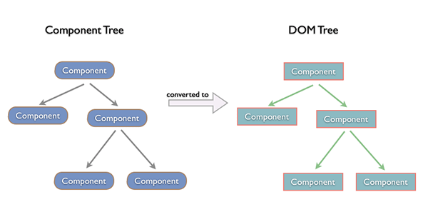 10_component-dom-tree