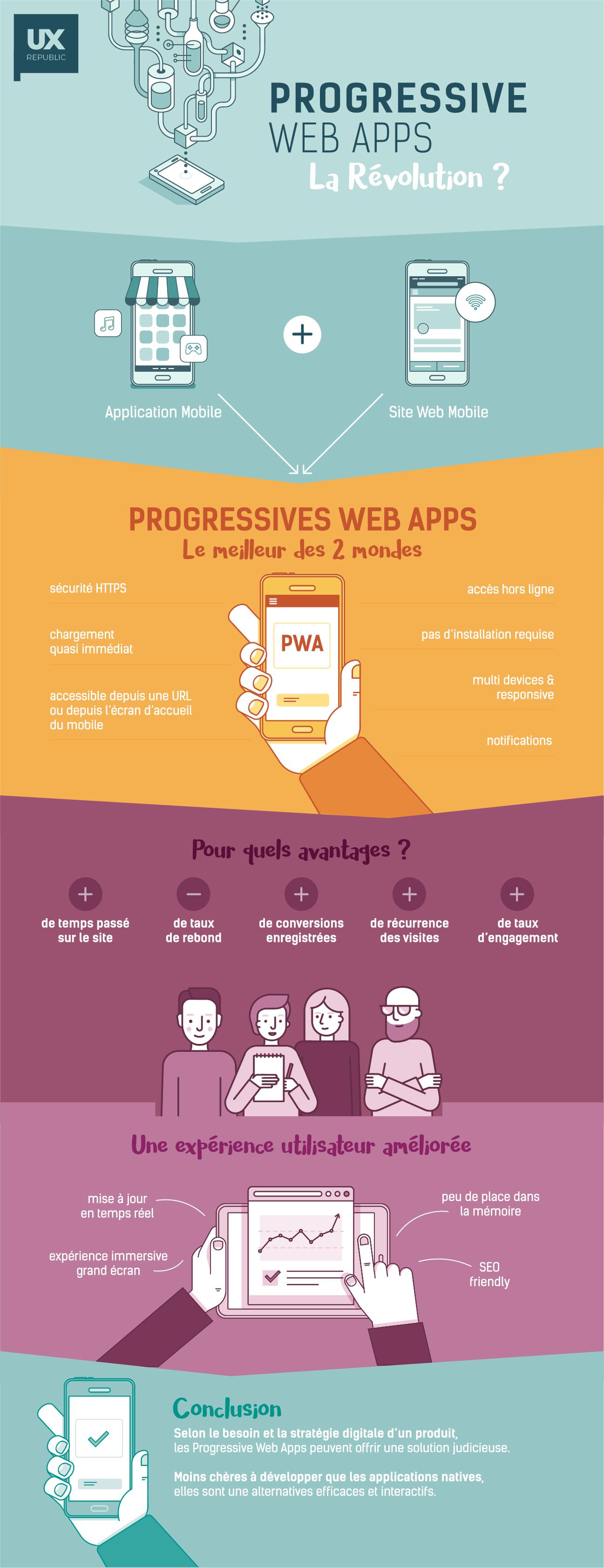 Progressive web apps infographie UX Republic