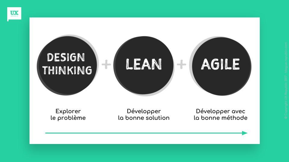 Processus Desigh Thinking Agile