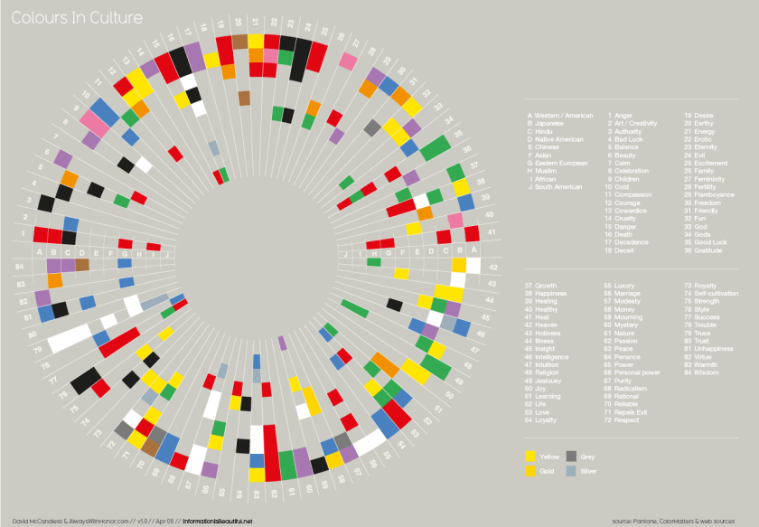 Colours in culture - Information is beautiful
