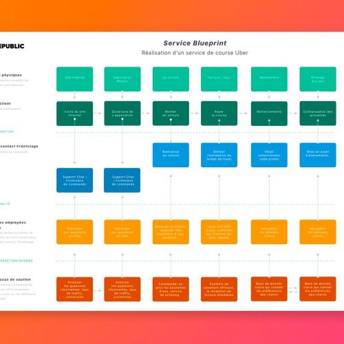 Le service blueprint