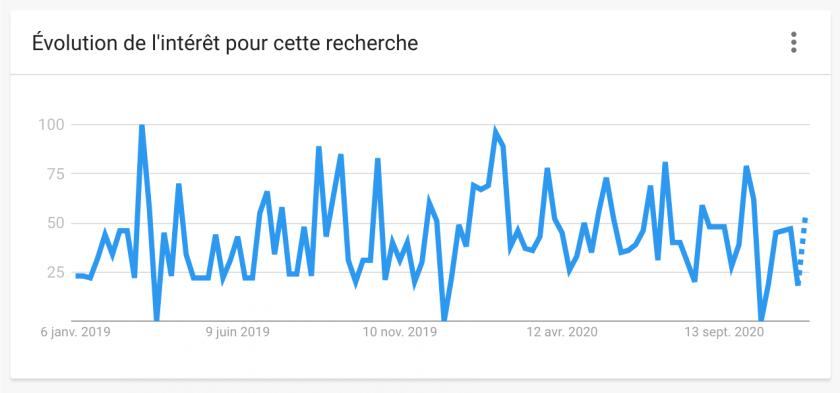 """Google Trends : Évolution de l'intérêt pour la recherche """"design system"""""""