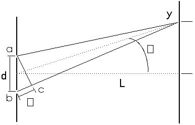 Figure 20.5 Light waves leave slits at a and band travel