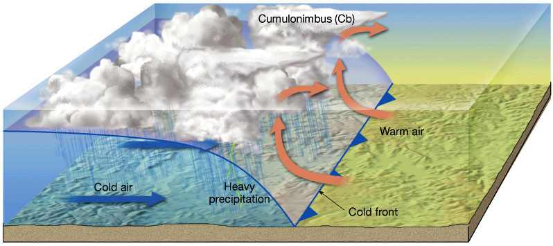 Stationary Front Diagram