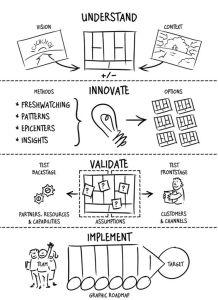 Innovare è la via del successo.