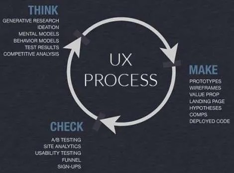 Lean UX Process