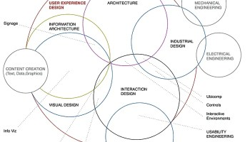 Intro Guide The Roi Of Ux