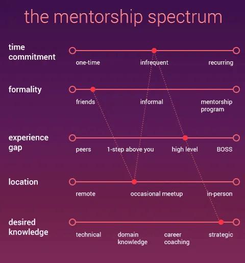 UX-Beginner-mentorship-spectrum