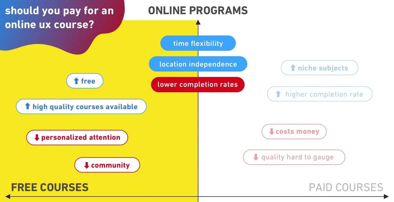 Ux design course online free