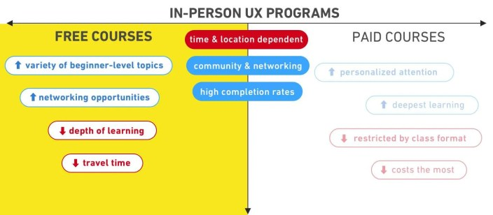 should-you-pay-for-ux-course-in-person-free