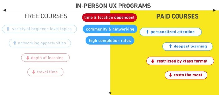 should-you-pay-for-ux-course-in-person-paid