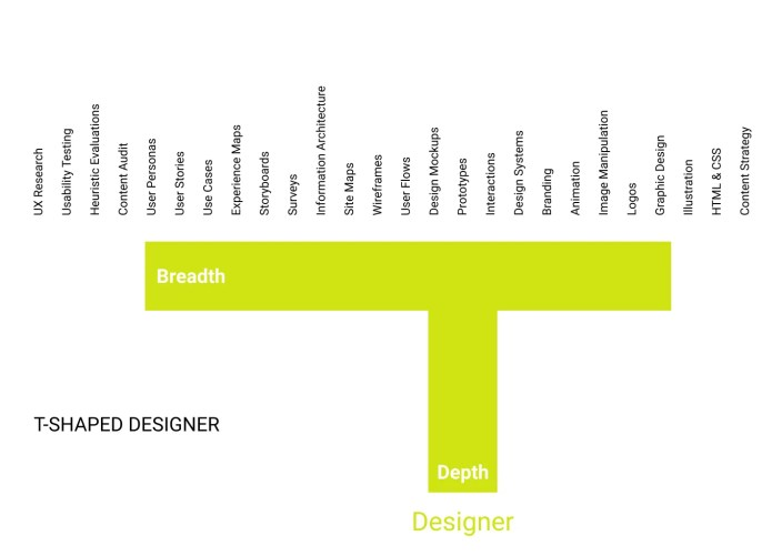 A T-shaped designer is someone with depth in a little bit of everything but might have more depth in prototyping and design mockups.