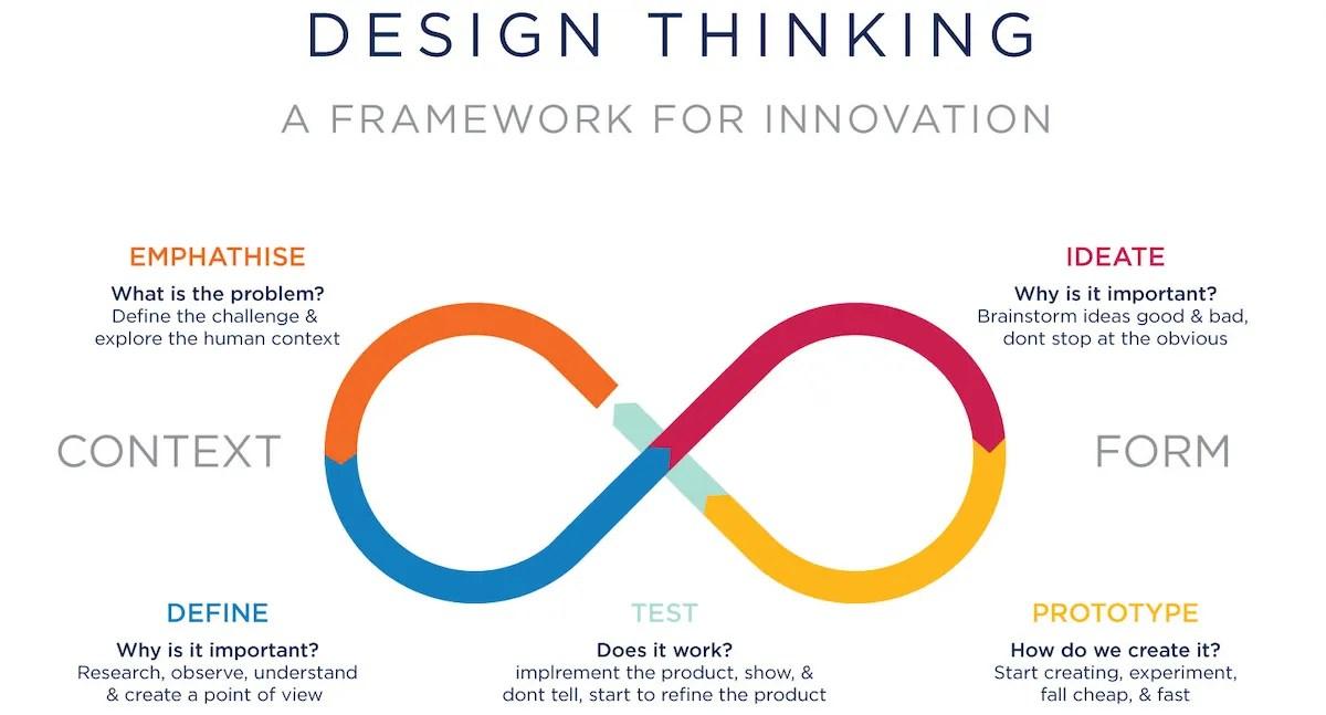 Ux Design Processes