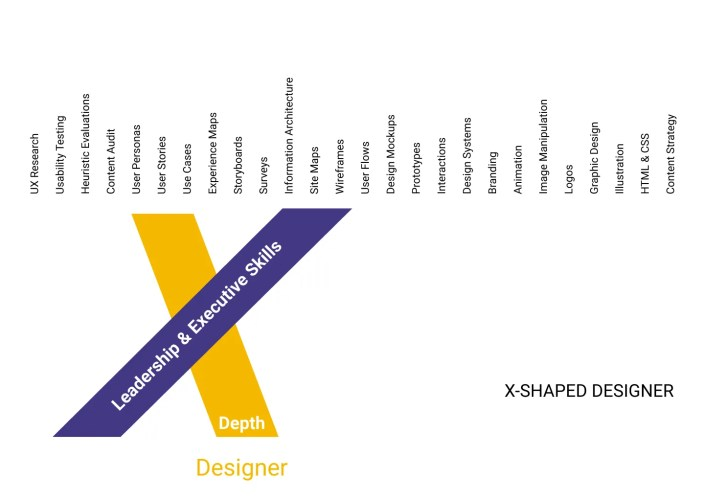 An X-shaped designer is someone with depth in an area like user personas and also has leadership and executive skills.