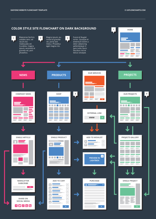 small resolution of website flow chart