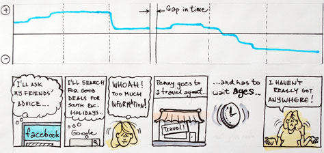 A sentiment chart above a storyboard