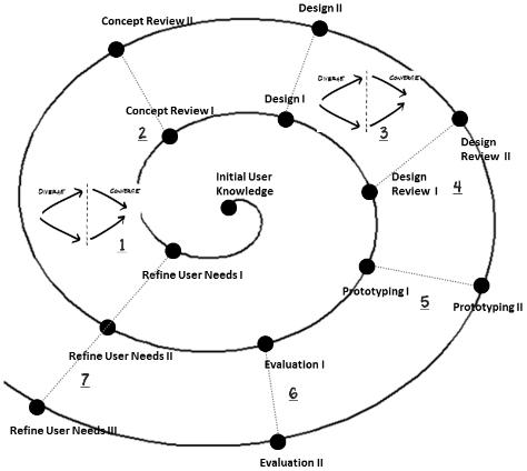 Engineering Change Process Flow Diagram. Engineering