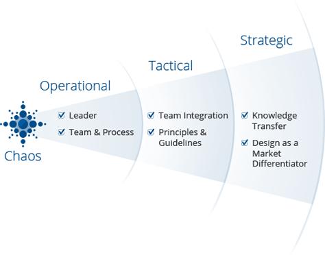 applied ux strategy, part 3: platform thinking :: uxmatters