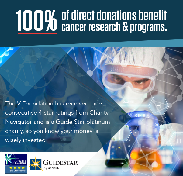 100% of direct donations benefit cancer research & Programs