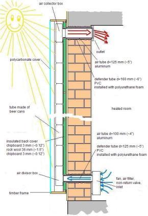 calefactor_solar_esquema