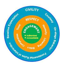 Civility Respect and Engagement in the Workplace CREW