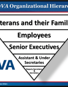 Chart organizational hierarchy supporting veterans the content on this slide is explained also myva transformation update office of public affairs rh va