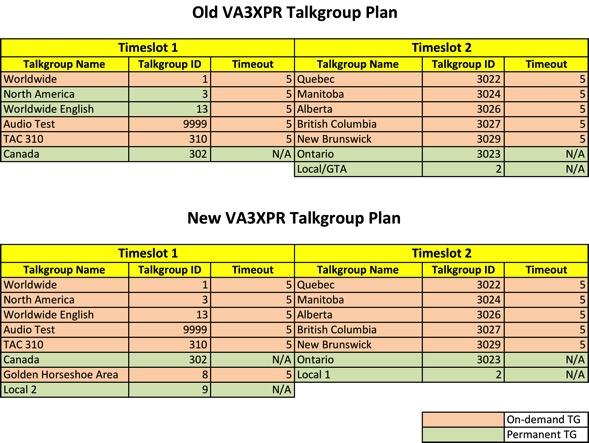 VA3XPR Talkgroup Realignment FINAL