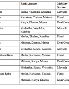 Given below is the table of rashis and their lords along with other details also vaachaspathi veda vidya rh