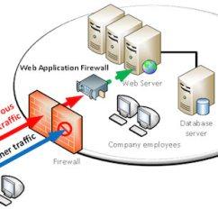 Application Server Diagram Omron My4n 24vdc Relay Wiring Traditional Firewalls Or Web Firewalls?