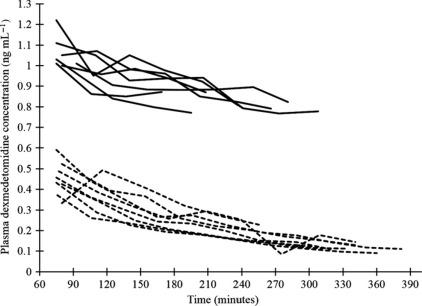 The cardiovascular status of isoflurane-anaesthetized