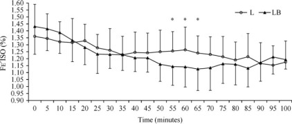 Clinical comparison of two regimens of lidocaine infusion