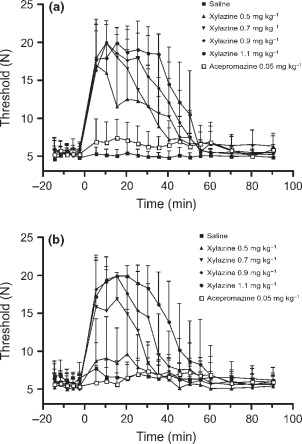 A comparative study of xylazine-induced mechanical