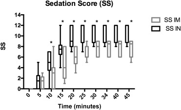 Sedative and cardiovascular effects of intranasal or