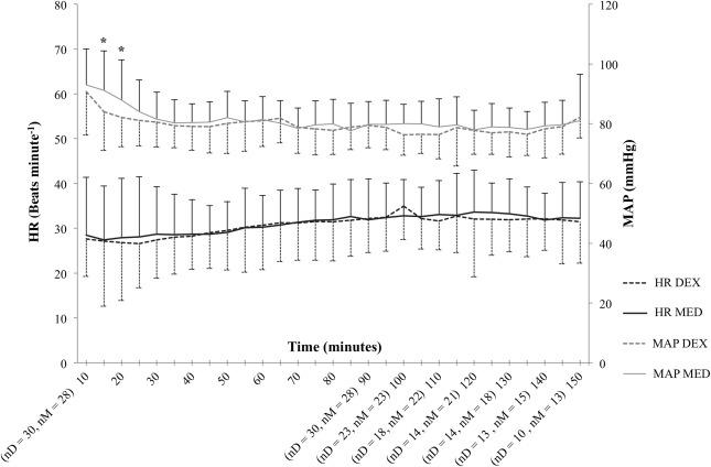 Clinical comparison of dexmedetomidine and medetomidine