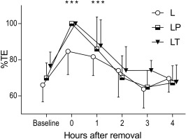 Effects of transdermal lidocaine or lidocaine with