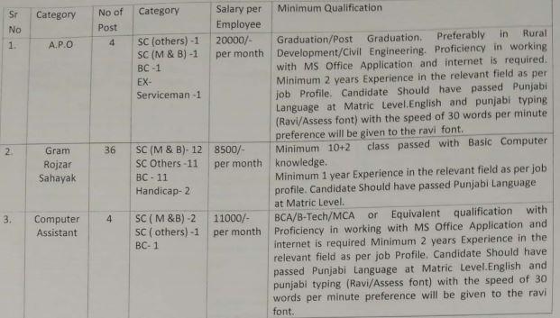 mnrega recruitment in tarn taran