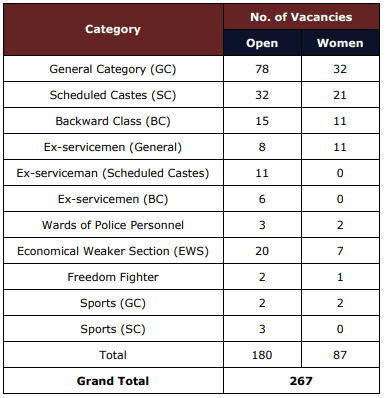 punjab police recruitment sub inspector posts 2021