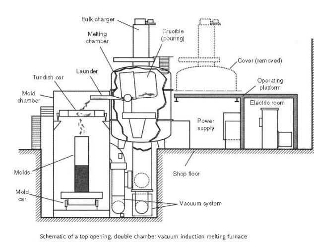 Vacuum Induction Melting Furnace Design
