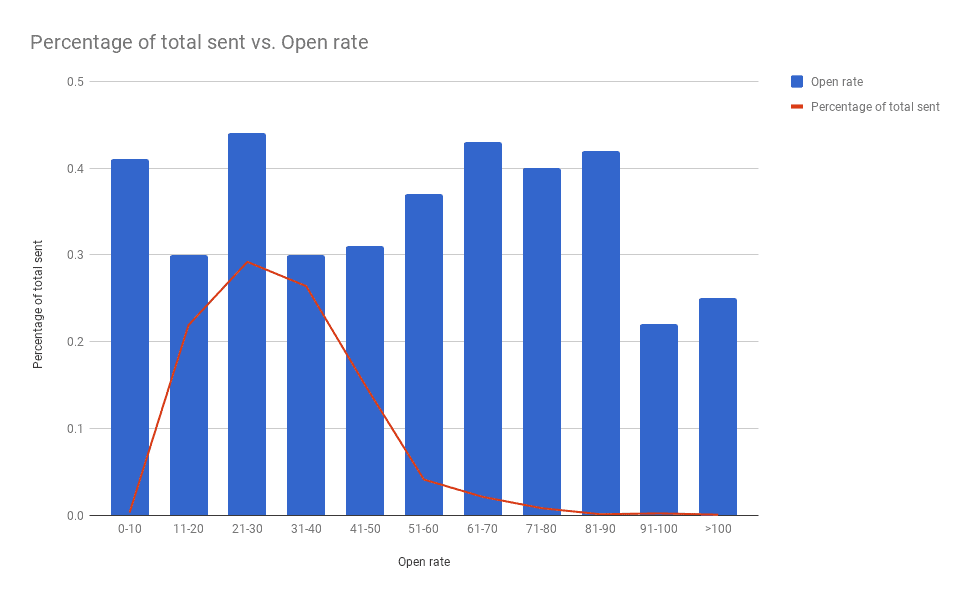 Graphic showing Open Rates of Short Subject lines