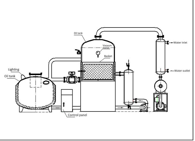 China PLC Control Automatic Fryer Machine Suppliers
