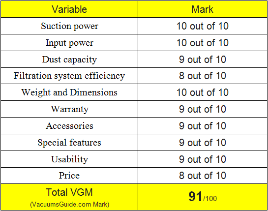 table ratings for Dyson DC59 Motorhead
